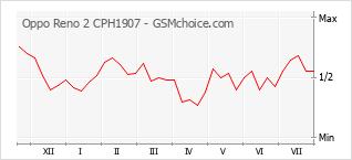 Populariteit van de telefoon: diagram Oppo Reno 2 CPH1907