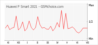 Popularity chart of Huawei P Smart 2021