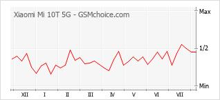 Gráfico de los cambios de popularidad Xiaomi Mi 10T 5G