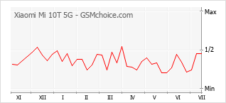 Le graphique de popularité de Xiaomi Mi 10T 5G