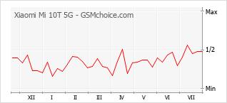 Grafico di modifiche della popolarità del telefono cellulare Xiaomi Mi 10T 5G