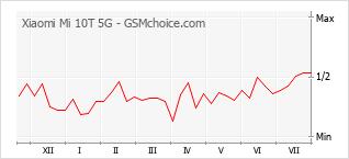 Диаграмма изменений популярности телефона Xiaomi Mi 10T 5G