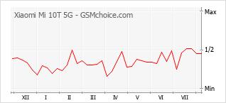 手機聲望改變圖表 Xiaomi Mi 10T 5G