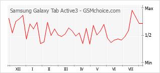 Gráfico de los cambios de popularidad Samsung Galaxy Tab Active3