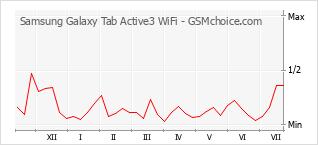 Diagramm der Poplularitätveränderungen von Samsung Galaxy Tab Active3 WiFi