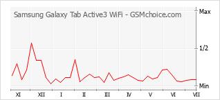 Grafico di modifiche della popolarità del telefono cellulare Samsung Galaxy Tab Active3 WiFi