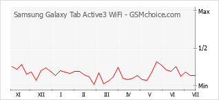 Populariteit van de telefoon: diagram Samsung Galaxy Tab Active3 WiFi