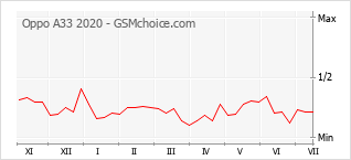 Le graphique de popularité de Oppo A33 2020