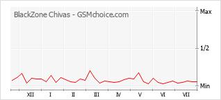 Popularity chart of BlackZone Chivas