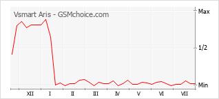 Popularity chart of Vsmart Aris