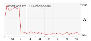 Grafico di modifiche della popolarità del telefono cellulare Vsmart Aris Pro