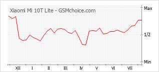 Le graphique de popularité de Xiaomi Mi 10T Lite