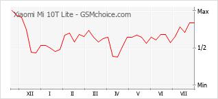 Grafico di modifiche della popolarità del telefono cellulare Xiaomi Mi 10T Lite