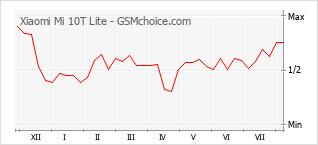 Traçar mudanças de populariedade do telemóvel Xiaomi Mi 10T Lite