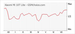 Диаграмма изменений популярности телефона Xiaomi Mi 10T Lite