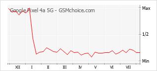 Popularity chart of Google Pixel 4a 5G