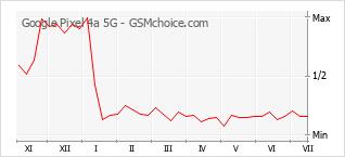 Populariteit van de telefoon: diagram Google Pixel 4a 5G