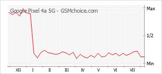 手机声望改变图表 Google Pixel 4a 5G