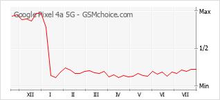 手機聲望改變圖表 Google Pixel 4a 5G