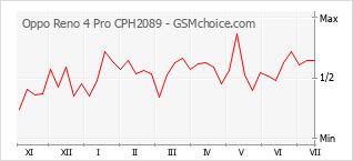 Populariteit van de telefoon: diagram Oppo Reno 4 Pro CPH2089