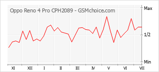 Traçar mudanças de populariedade do telemóvel Oppo Reno 4 Pro CPH2089