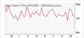 手机声望改变图表 Oppo Reno 4 Pro CPH2089