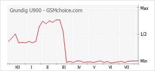 Popularity chart of Grundig U900