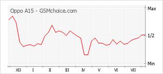 Le graphique de popularité de Oppo A15
