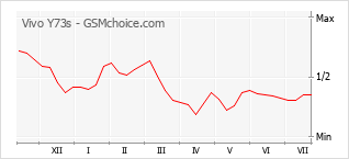 Popularity chart of Vivo Y73s