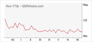 Gráfico de los cambios de popularidad Vivo Y73s
