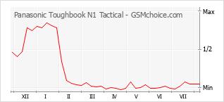 Populariteit van de telefoon: diagram Panasonic Toughbook N1 Tactical