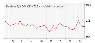 Gráfico de los cambios de popularidad Realme Q2 5G RMX2117