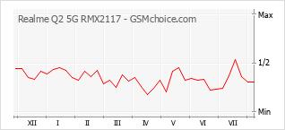 Le graphique de popularité de Realme Q2 5G RMX2117