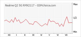 Grafico di modifiche della popolarità del telefono cellulare Realme Q2 5G RMX2117