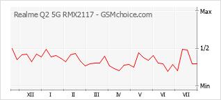 Диаграмма изменений популярности телефона Realme Q2 5G RMX2117