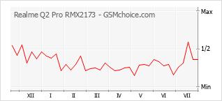 Diagramm der Poplularitätveränderungen von Realme Q2 Pro RMX2173