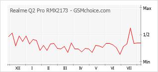 Popularity chart of Realme Q2 Pro RMX2173
