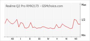 Gráfico de los cambios de popularidad Realme Q2 Pro RMX2173