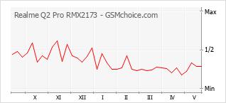 Grafico di modifiche della popolarità del telefono cellulare Realme Q2 Pro RMX2173