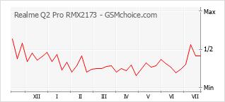 Traçar mudanças de populariedade do telemóvel Realme Q2 Pro RMX2173