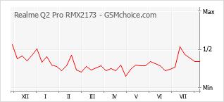 手机声望改变图表 Realme Q2 Pro RMX2173