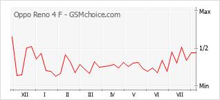 Popularity chart of Oppo Reno 4 F