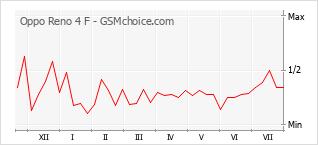 Gráfico de los cambios de popularidad Oppo Reno 4 F