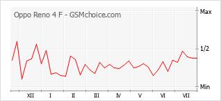 Grafico di modifiche della popolarità del telefono cellulare Oppo Reno 4 F