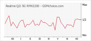 Gráfico de los cambios de popularidad Realme Q2i 5G RMX2200