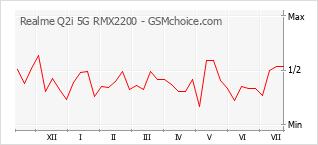 Le graphique de popularité de Realme Q2i 5G RMX2200