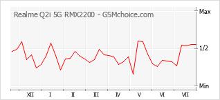 Populariteit van de telefoon: diagram Realme Q2i 5G RMX2200