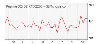 手机声望改变图表 Realme Q2i 5G RMX2200