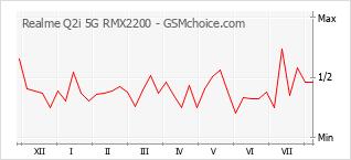 手機聲望改變圖表 Realme Q2i 5G RMX2200