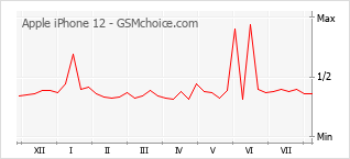 Popularity chart of Apple iPhone 12